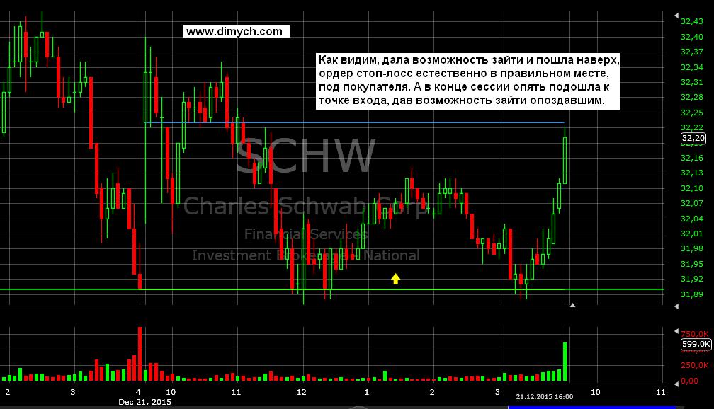 SCHW - 5m - 21.12.15 - 2