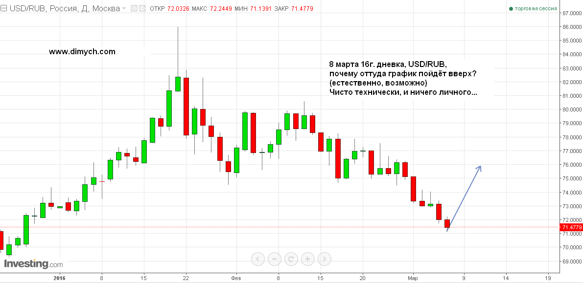 USDRUB - D - 08.03.16